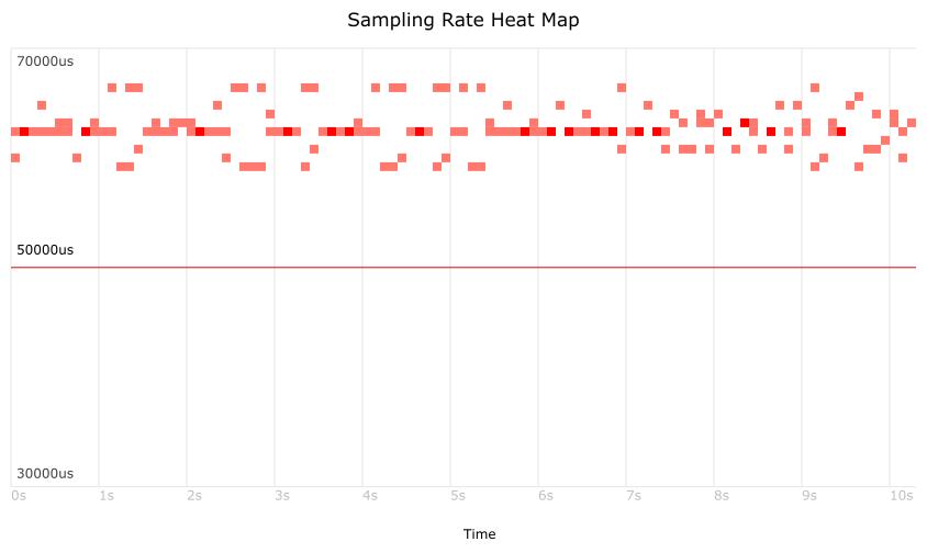 Latency Heatmap